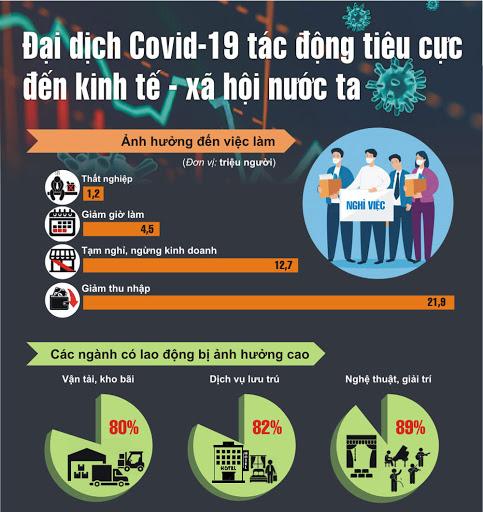 Phân tích các tác động tiềm ẩn của COVID-19 đối với kinh tế Việt Nam